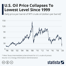 Chart: U.S. Oil Price Collapses To ...