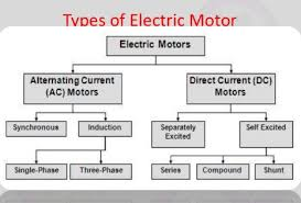 types of electric motors and their