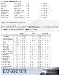 Serie D Girone E: risultati e classifica della 2a giornata di ...