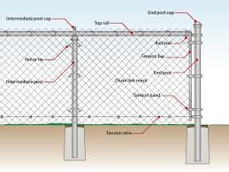 How To Install A Chain Link Fence Traditional Wire Fence