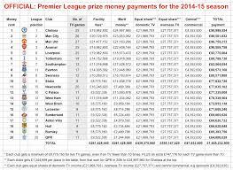 chelsea top premier league cash table