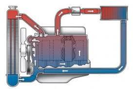 سیستمهای خنک کننده تحت فشار درموتوراتومبیل - Carsin Tools