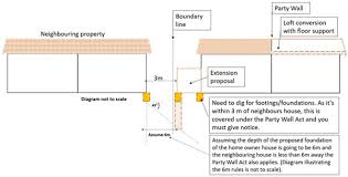 What Do I Need To Know About The Party Wall Act