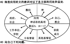 Image result for 提后3:17