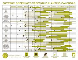 home gateway greening