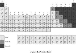 definition of the periodic table