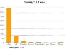 Leek - Names Encyclopedia