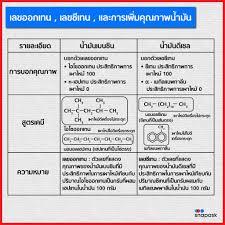 เชื้อเพลิงซากดึกดำบรรพ์และผลิตภัณฑ์? ⭕... - Snapask Thailand
