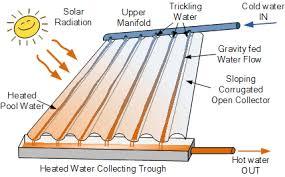 solar pool heating heats the water in