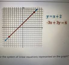 linear equations represented