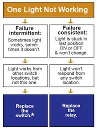 ge low voltage lighting troubleshooting