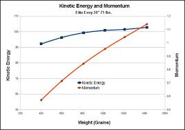 arrow kinetic energy and momentum what