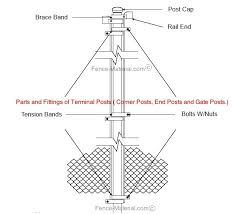 Commercial Galvanized Post Hardware Sku Phw Fence Material