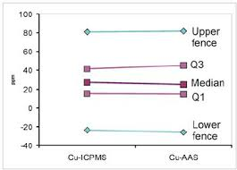 Pseudo Box Plot Comparing Median Quartile And Fence Values For Cu By Download Scientific Diagram