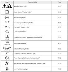 mazda 2 warning indicator lights
