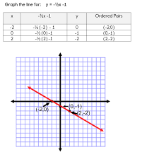 using a table of values to graph equations
