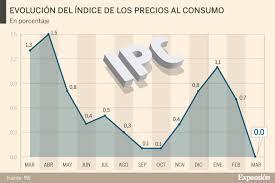 el ipc cae 7 décimas en marzo hasta el