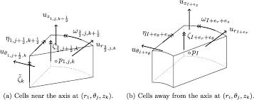 mimetic discretization