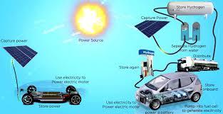 hfc fuel cells hydrogen