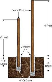 How To Install Wood Fence Posts Fence Design Wood Fence Post Diy Fence
