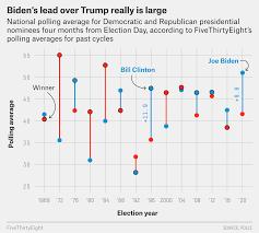 Veri Okuryazarlığı Derneği - FTE: Biden ile Trump arasındaki fark açıldı!  ABD Başkanlık Seçimleri tahminleriyle tanınan veri gazeteciliği sitesi  FiveThirtyEight, bu yıl kasım ayında yapılacak seçimlere dair yapılan  anketleri inceledi. Anket sonuçlarına