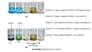 blue colour of copper sulp solution