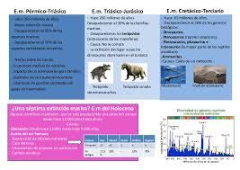 Poster extinciones masivas