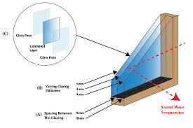sound resistant windows marvin windows