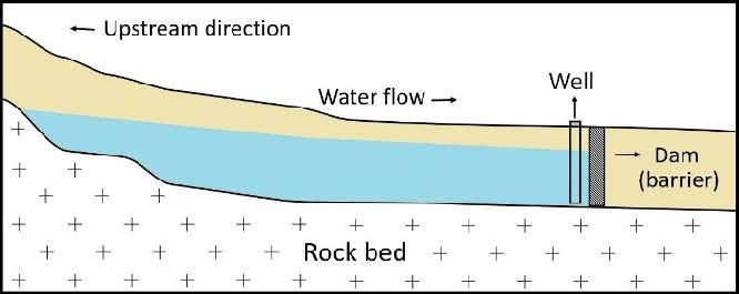 """underground dam ile ilgili görsel sonucu"""""""