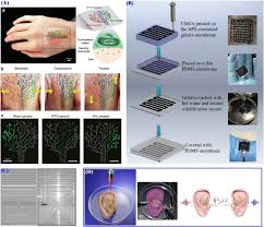 3d printing of hydrogels rational