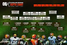 Cleveland Browns vs Indianapolis Colts ...