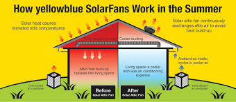 how does a solar powered attic fan work