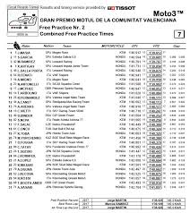 2019 valencia motogp results and news