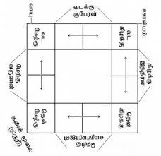 வாஸ்து அடிப்படி விதிகள்