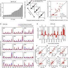 pdf circadian gene circuitry predicts