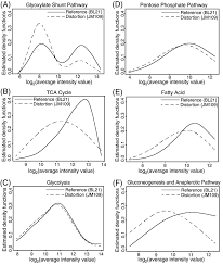 Evaluating microarrays using a semiparametric approach: Application to the  central carbon metabolism of Escherichia coli BL21 an