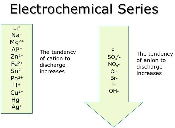 Electrochemical Series - Len Academy