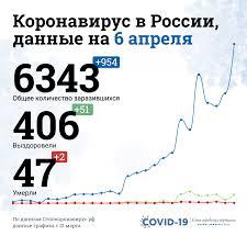 Количество заболевших коронавирусом в России, статистика на 6 ...