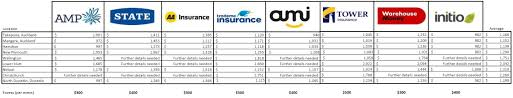 Compare 8 Home Insurance Policies With Cover From 80 Month Moneyhub Nz