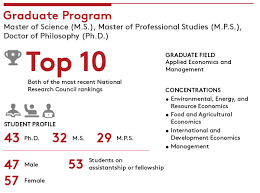 graduate programs applied economics
