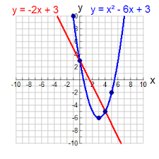 linear quadratic systems graphically