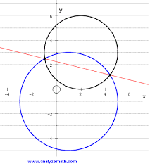 points of intersection of two circles