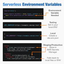 serverless environment variables a
