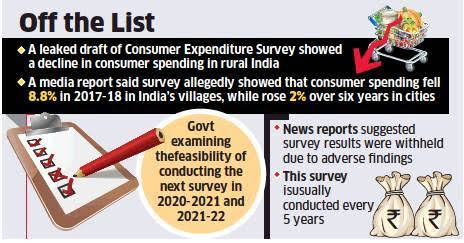 """Image result for Consumer Expenditure data"""""""