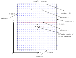 numerical solution 2d heat equation