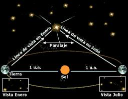 Las distancias a los planetas y estrellas se pueden medir sin cinta métrica  ~ Tot Astronomia | Blog dedicado a la Divulgación Astrónomica