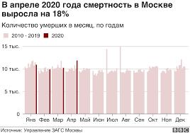 В России очень низкая смертность от коронавируса. Как ее считают ...