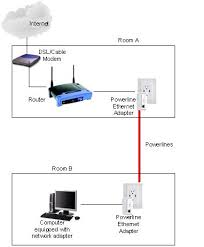 powerline ethernet adapter simple way