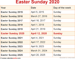When is Easter Sunday 2020?