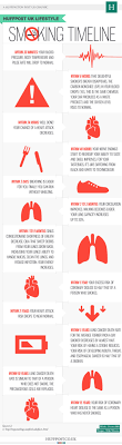 the quit smoking timeline and what